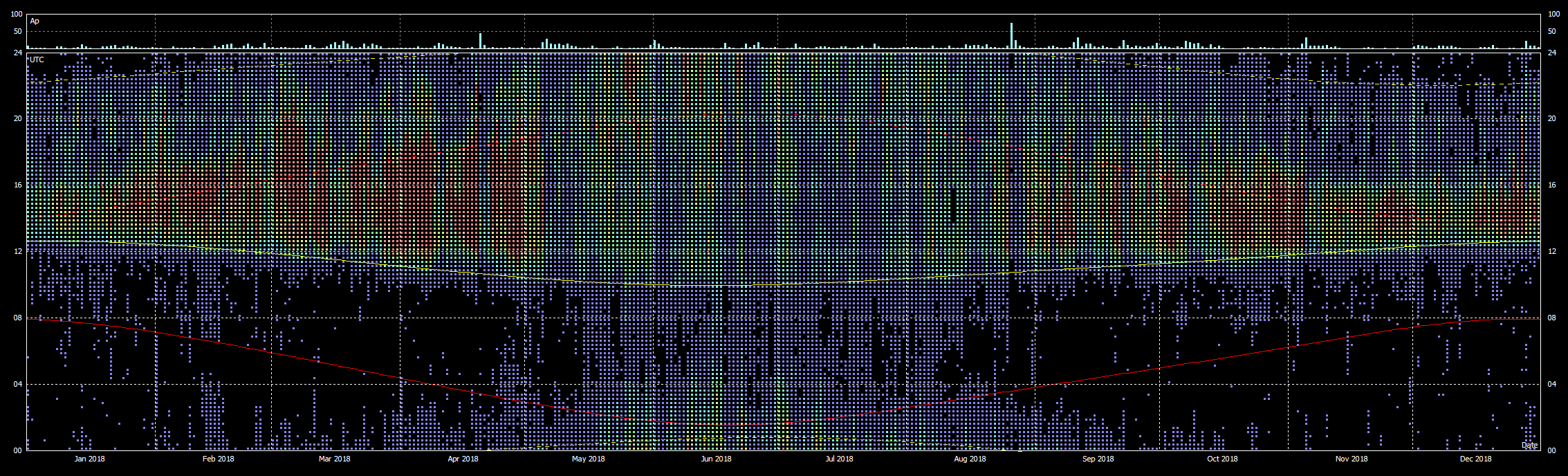 Propagation Visualized with FT8 Data